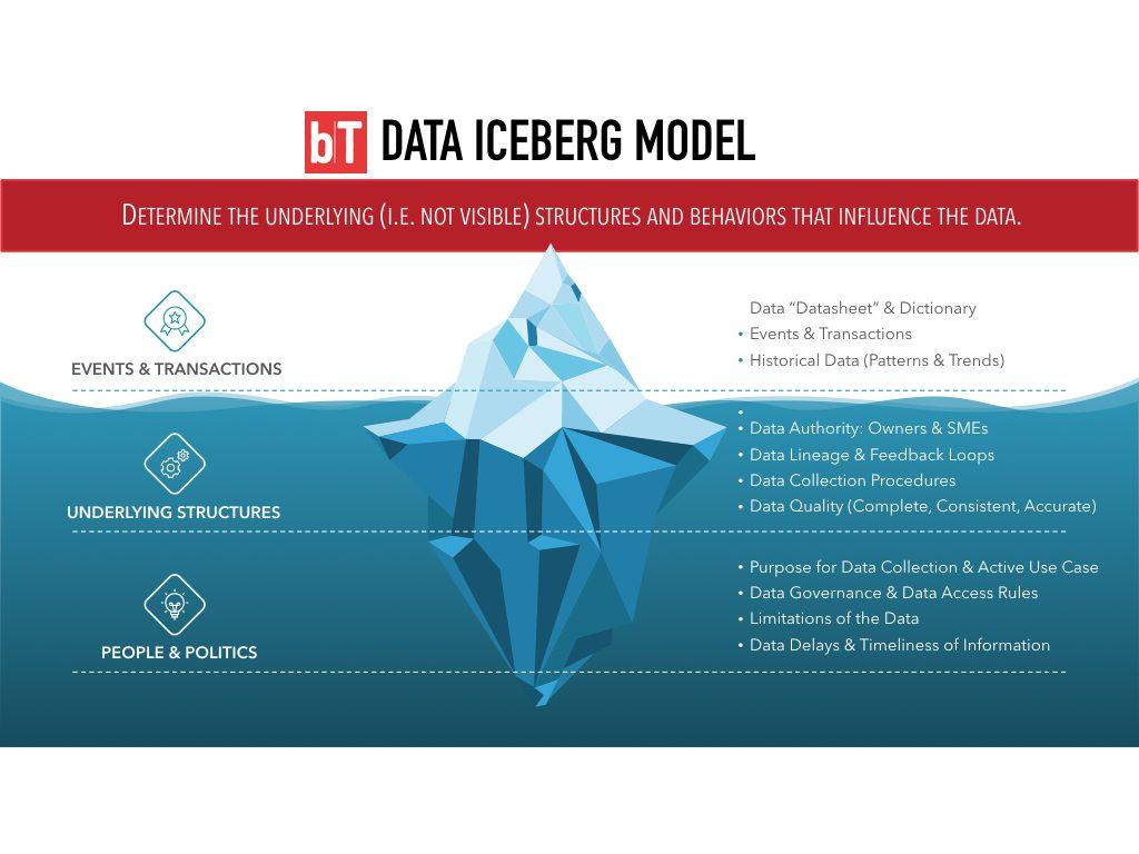 Data Iceberg model